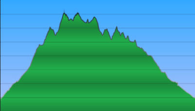Das Höhenprofil der heutigen Wandertour