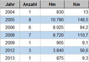 Statistik: Schitouren und Schneeschuhtouren im Mai
