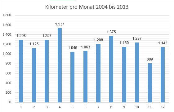 Wanderstatistik: Kilometer 10-Jahres-Summen (ohne Mountainbiketouren)