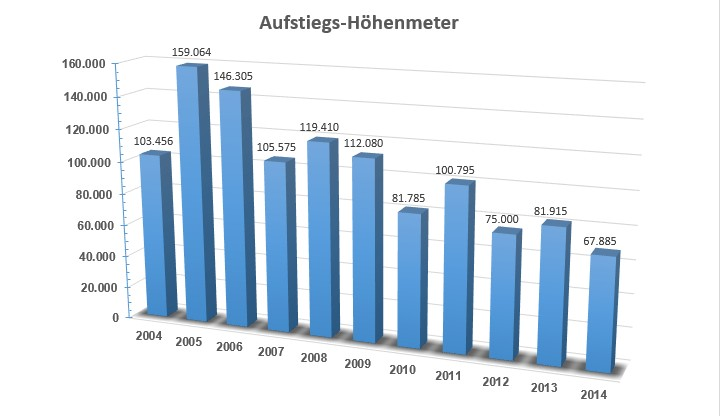 Aufstiegs-Höhenmeter 2004 bis 2014