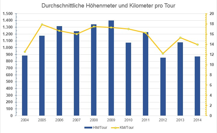 Durchschnittliche Höhenmeter und Kilomter pro Tour