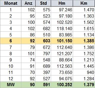 Tourenstatistik Monatsvergleich 2004 bis 2015