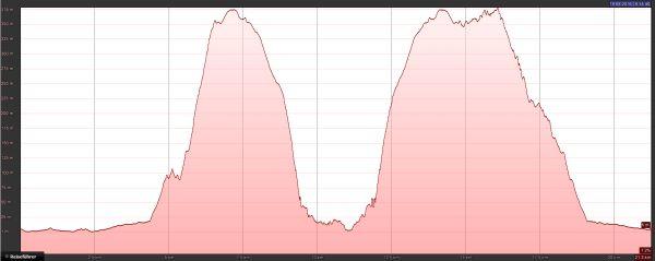 Höhenprofil von Baska nach Stara Baska und mit einem kleinen Umweg wieder zurück