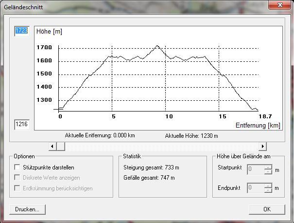 Das Höhenprofil unserer Hundeschlittenfahrt am Bürserberg.