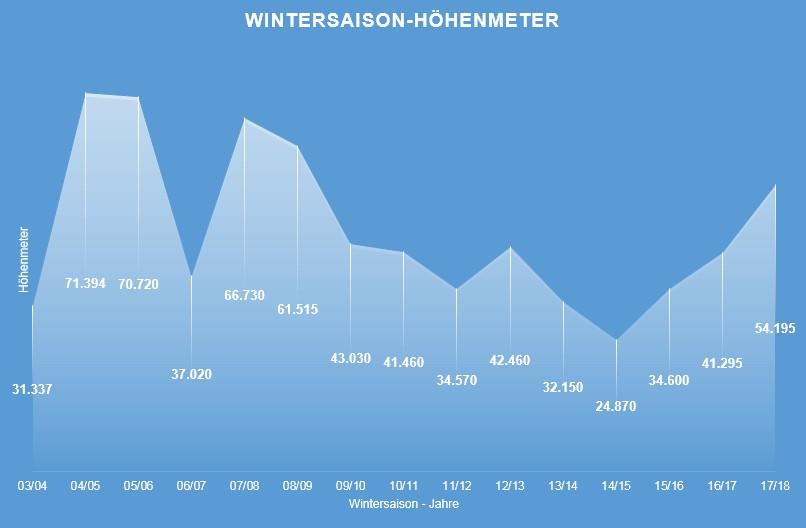 Von 16.11.2017 bis 01.05.2018 dauerte meine abgelaufene Wintersaison. Nach der Dauer der Tage lag dieser Winter 2017/18 mit 167 Tagen nur an 10. Stelle meiner Statistik. Für die zurückgelegten Aufstiegs-Höhenmeter gibt es aber Platz 5.