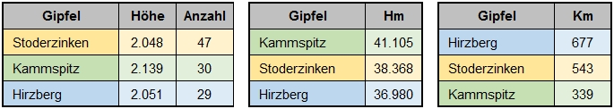 Meine Top-3-Gipfel: Stoderzinken, Kammspitz und Hirzberg