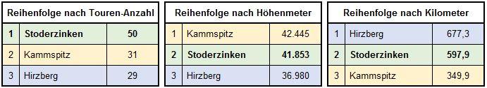 Top-3-Gipfel Stoderzinken - Kammspitz - Hirzberg