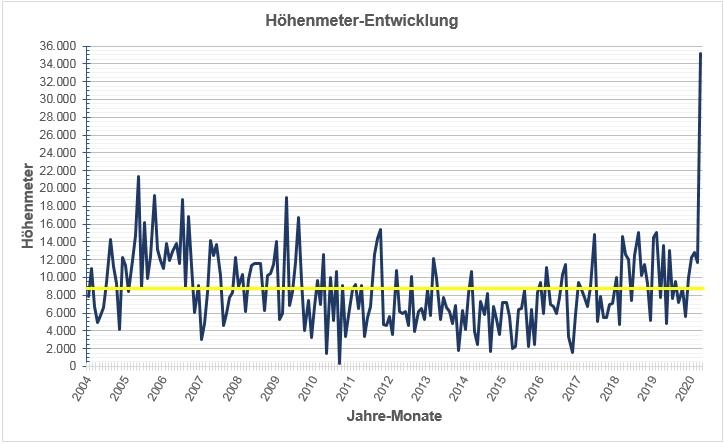 """Die Höhenmeter-Entwicklung pro Monat zeigt eine """"nervöse Fieberkurve"""". Gelb ist der Durchschnitt über alle 196 Monate eingezeichnet. Der neue Spitzenwert sticht natürlich heraus."""