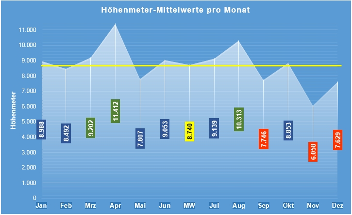 Die Höhenmeter-Verteilung im Jahreskreislauf: Spitzenreiter April vor August, November und Dezember bilden die Schlusslichter.